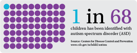 the most common types of autism spectrum disorders Autism spectrum disorders (asds) are a group of developmental disabilities that can cause significant social, communication and behavioral challenges cdc is working to find out how many children have asds, discover the risk factors, and raise awareness of.